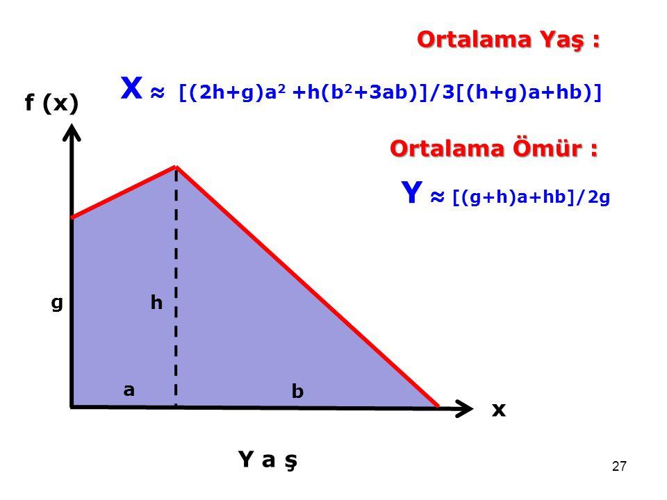 X ≈ [(2h+g)a2 +h(b2+3ab)]/3[(h+g)a+hb)]